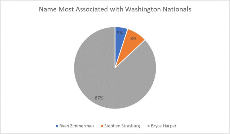 Harper Poll